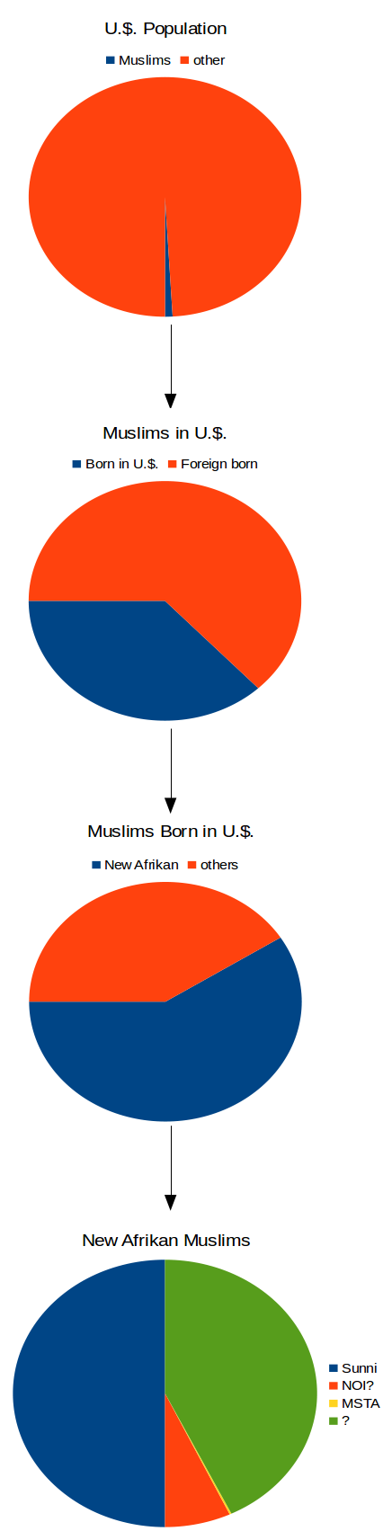 Islam in U.S. and Blacks percentages