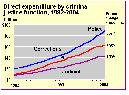 Direct expenditure by criminal justice function
