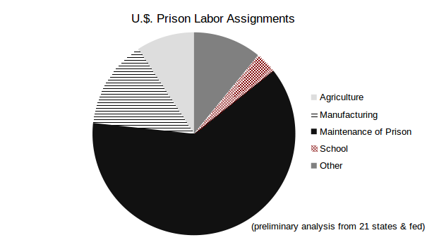 U.S. prison labor assignments