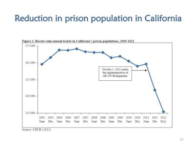 CA Prison Population Reduction