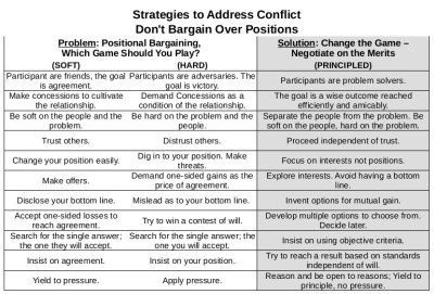 Strategies to address conflict