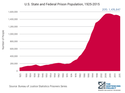 U.S. prison population growth