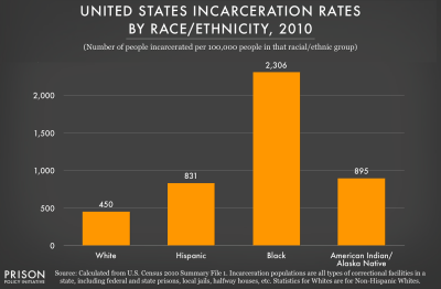 Incarceration Rates by State