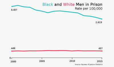 Rates of Black and White men in prison