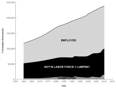 graph u.s. population not in labor force