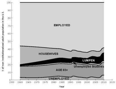 graph of u.s. lumpen population