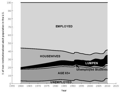 graph of u.s. lumpen population