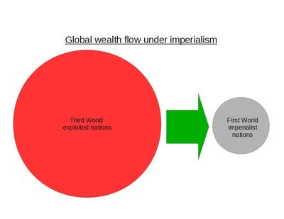 global wealth flow
