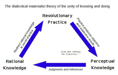 dialectical materialist theory of knowing and doing