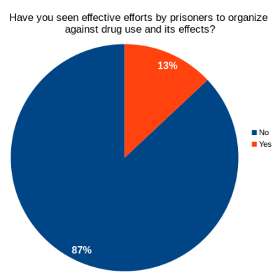effective