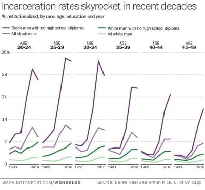 Pew Research Incarceration Rates