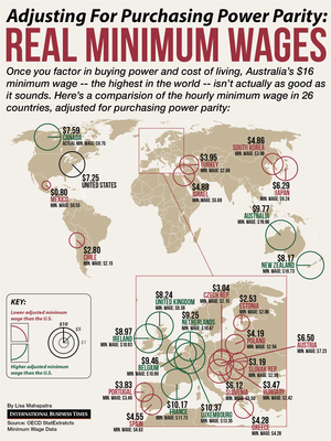minimum wages PPP in rich countries