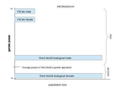patriarchy under imperialism